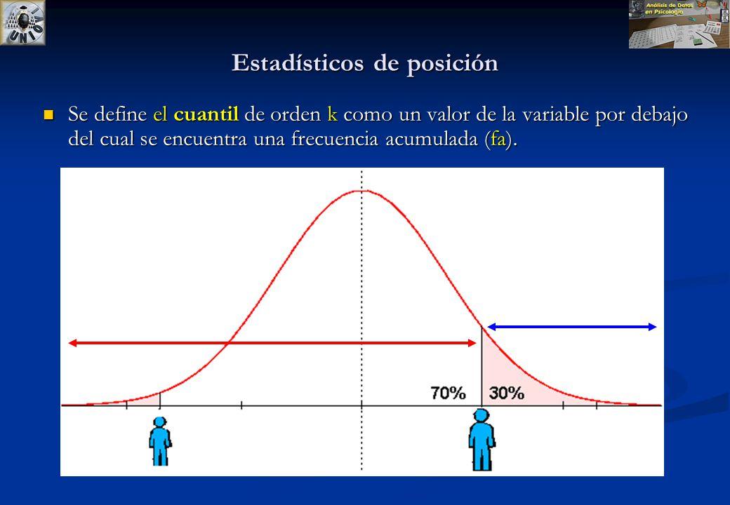 Posición Dividen un conjunto ordenado de datos en grupos con la misma cantidad de individuos. Dividen un conjunto ordenado de datos en grupos con la m