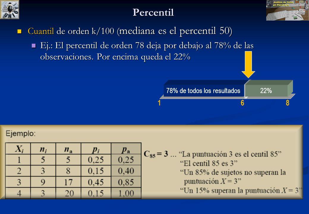 Estadísticos de posición Se define el cuantil de orden k como un valor de la variable por debajo del cual se encuentra una frecuencia acumulada (fa)