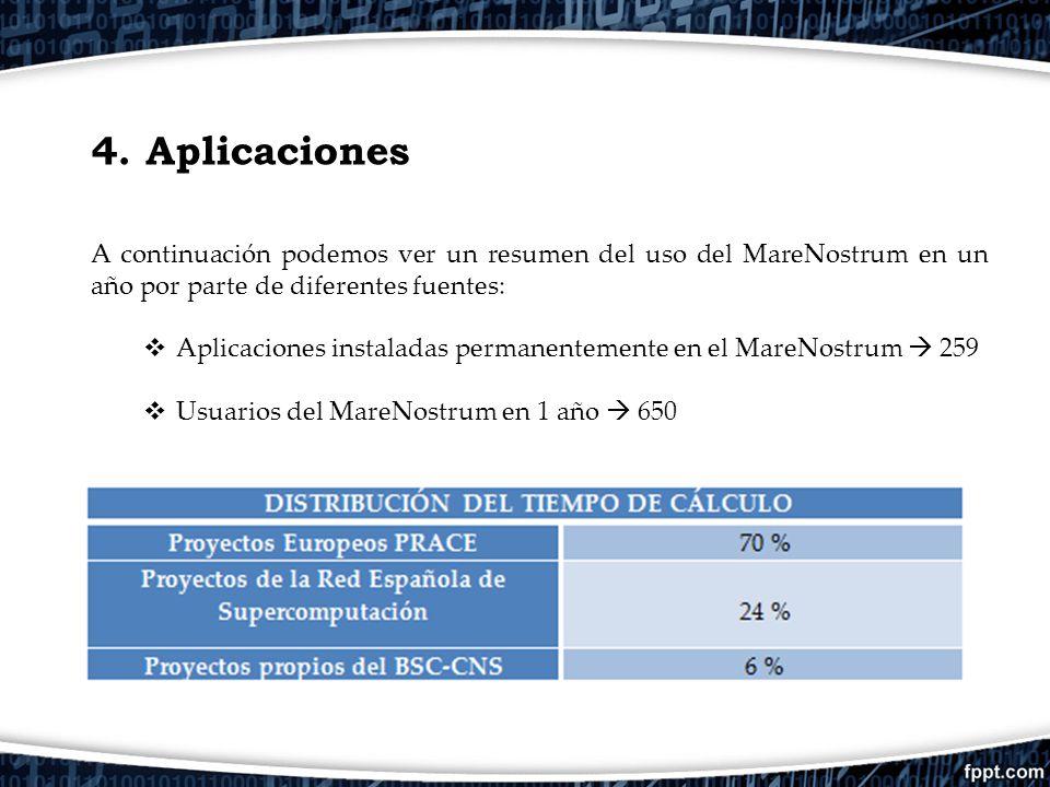 4. Aplicaciones A continuación podemos ver un resumen del uso del MareNostrum en un año por parte de diferentes fuentes: Aplicaciones instaladas perma