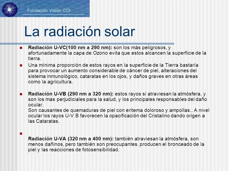 La radiación solar Radiación U-VC(100 nm a 290 nm): son los más peligrosos, y afortunadamente la capa de Ozono evita que estos alcancen la superficie