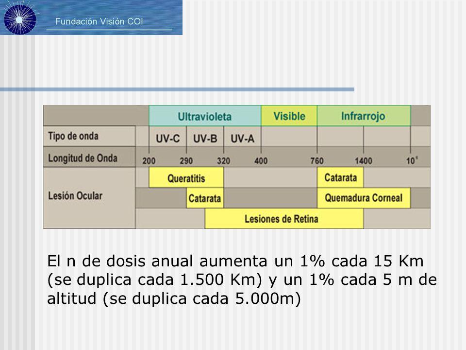 El n de dosis anual aumenta un 1% cada 15 Km (se duplica cada 1.500 Km) y un 1% cada 5 m de altitud (se duplica cada 5.000m)