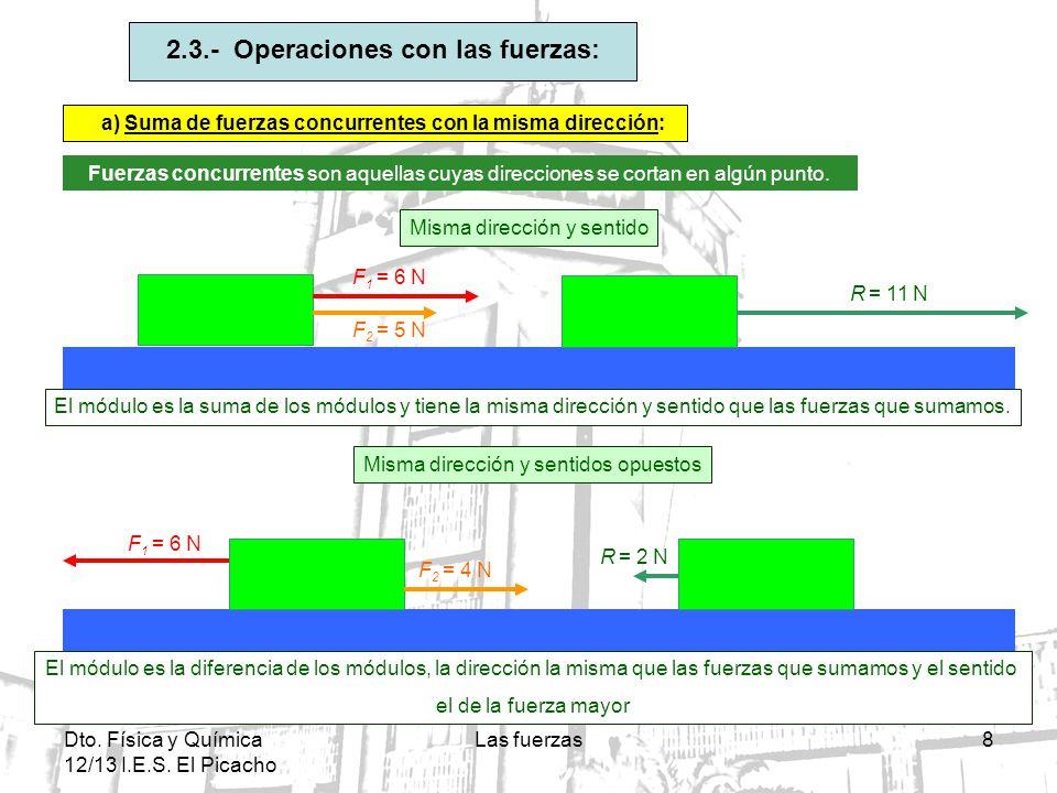 Dto.Física y Química 12/13 I.E.S. El Picacho Las fuerzas29 F = .