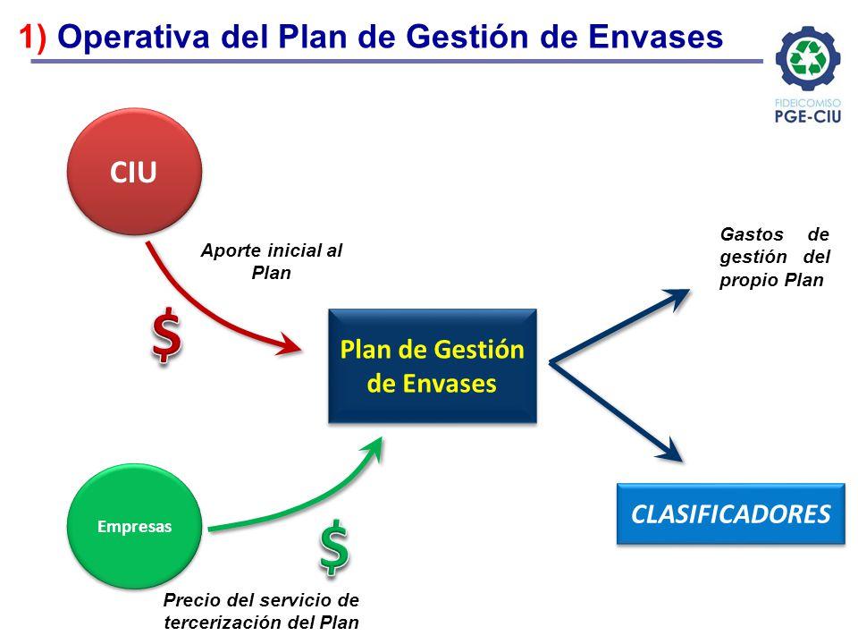 1) Operativa del Plan de Gestión de Envases Plan de Gestión de Envases CIU Empresas Aporte inicial al Plan Precio del servicio de tercerización del Pl