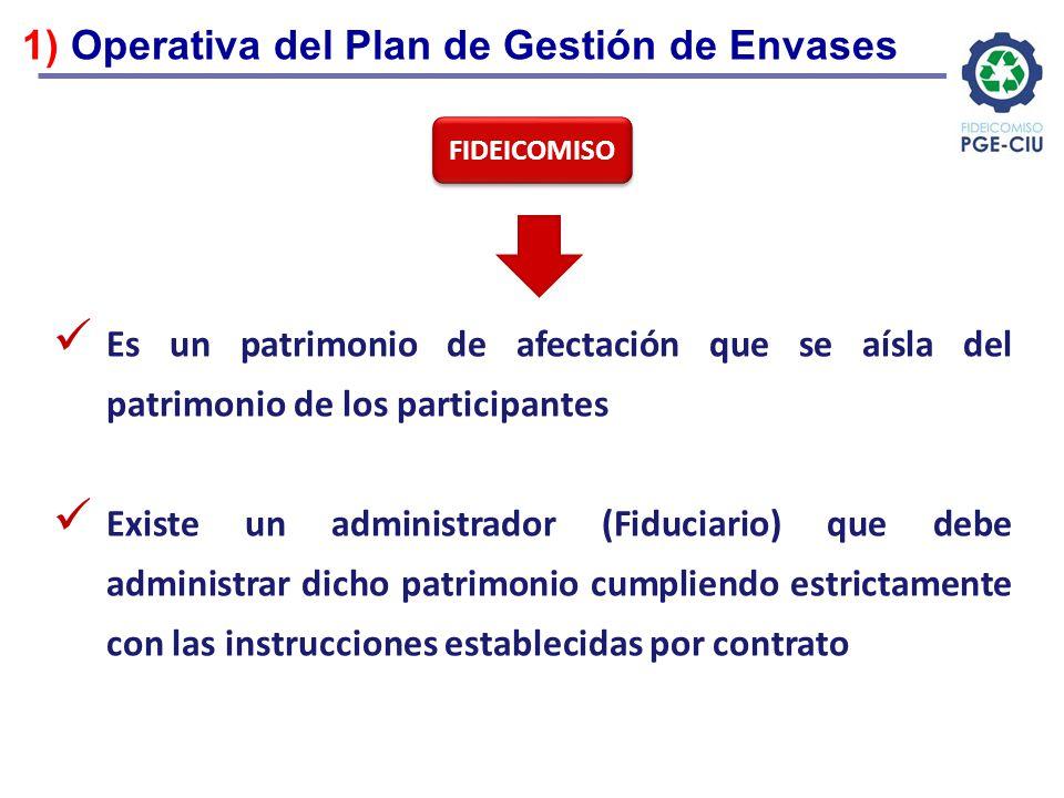 1) Operativa del Plan de Gestión de Envases Es un patrimonio de afectación que se aísla del patrimonio de los participantes Existe un administrador (F