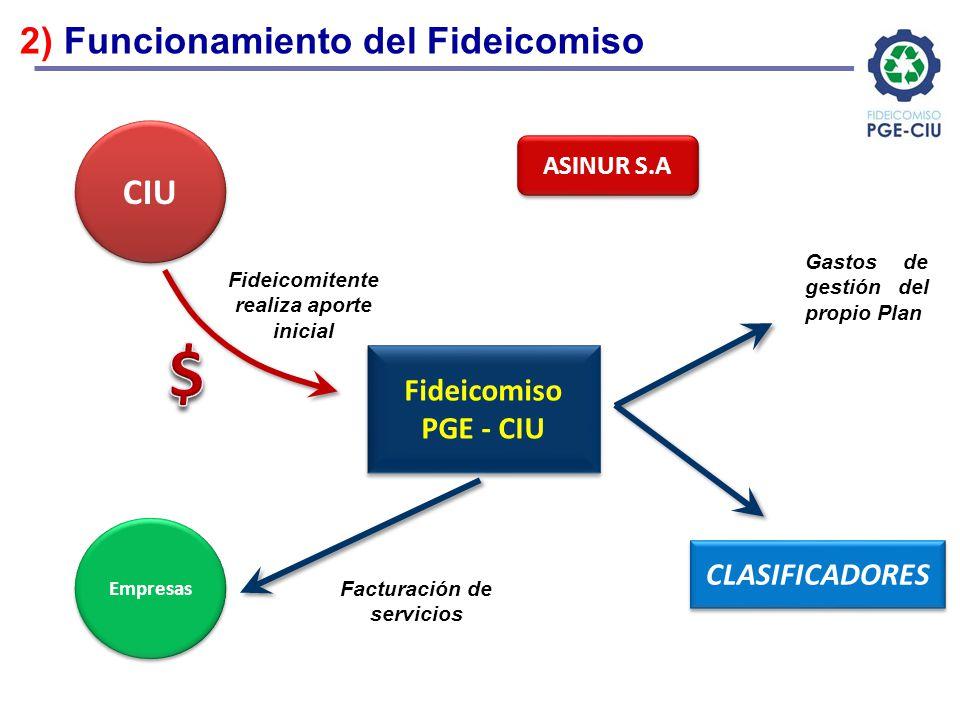 Fideicomiso PGE - CIU CIU Empresas Fideicomitente realiza aporte inicial Facturación de servicios Gastos de gestión del propio Plan CLASIFICADORES 2)