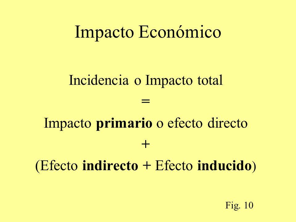 Impacto Económico Incidencia o Impacto total = Impacto primario o efecto directo + (Efecto indirecto + Efecto inducido ) Fig. 10
