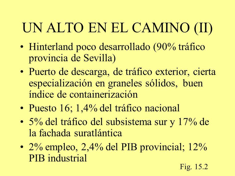 UN ALTO EN EL CAMINO (II) Hinterland poco desarrollado (90% tráfico provincia de Sevilla) Puerto de descarga, de tráfico exterior, cierta especialización en graneles sólidos, buen índice de containerización Puesto 16; 1,4% del tráfico nacional 5% del tráfico del subsistema sur y 17% de la fachada suratlántica 2% empleo, 2,4% del PIB provincial; 12% PIB industrial Fig.