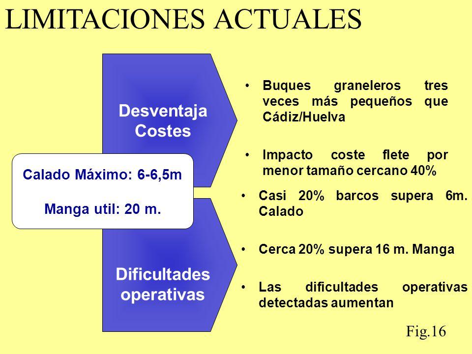 Dificultades operativas Desventaja Costes Calado Máximo: 6-6,5m Manga util: 20 m. LIMITACIONES ACTUALES Buques graneleros tres veces más pequeños que