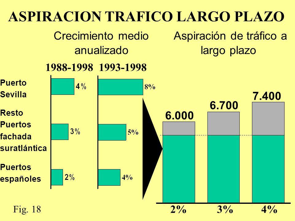 1988-19981993-1998 7.400 6.700 6.000 2%3%4% Crecimiento medio anualizado Aspiración de tráfico a largo plazo Puerto Sevilla Resto Puertos fachada suratlántica Puertos españoles ASPIRACION TRAFICO LARGO PLAZO Fig.