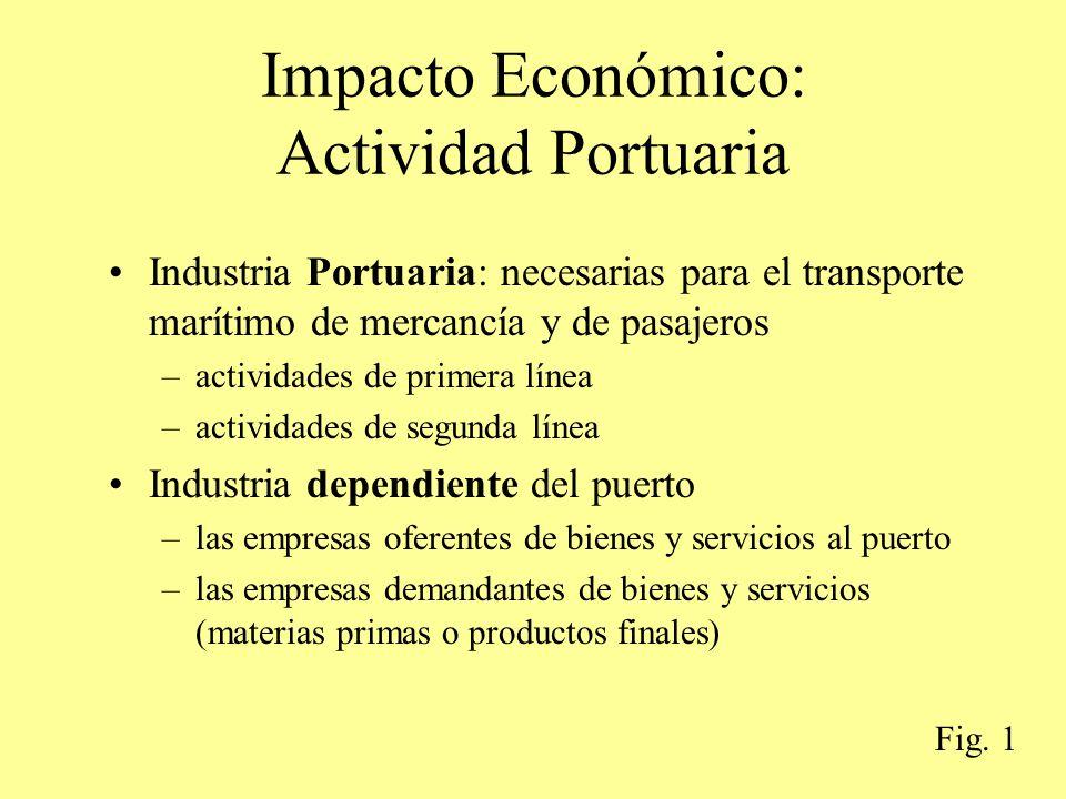Impacto Económico: Actividad Portuaria Industria Portuaria: necesarias para el transporte marítimo de mercancía y de pasajeros –actividades de primera