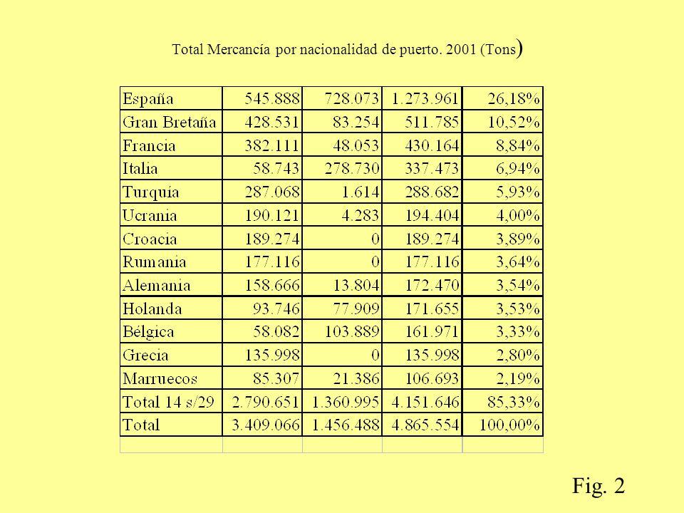 Total Mercancía por nacionalidad de puerto. 2001 (Tons ) Fig. 2