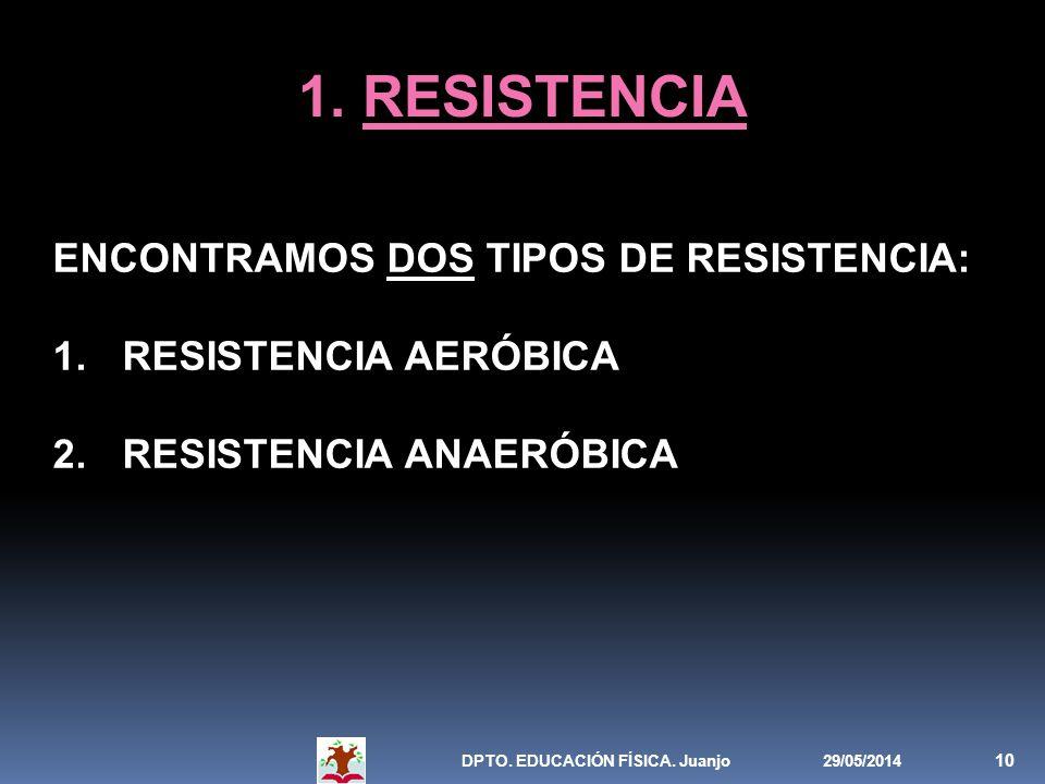 29/05/2014DPTO. EDUCACIÓN FÍSICA. Juanjo 10 1. RESISTENCIA ENCONTRAMOS DOS TIPOS DE RESISTENCIA: 1. RESISTENCIA AERÓBICA 2. RESISTENCIA ANAERÓBICA