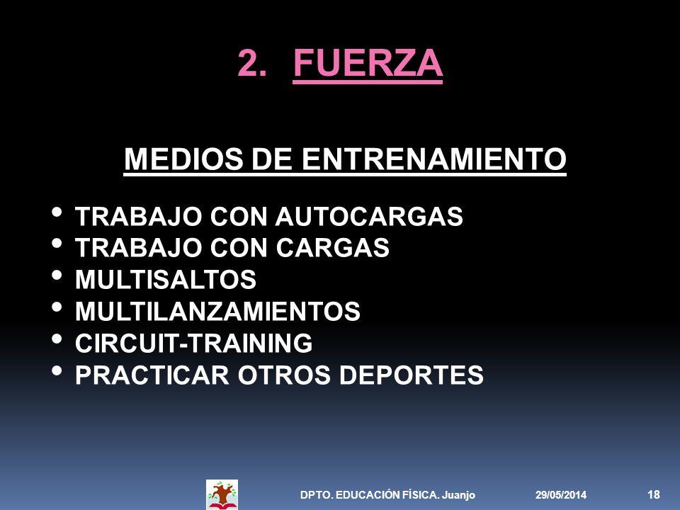 29/05/2014DPTO. EDUCACIÓN FÍSICA. Juanjo 18 2.FUERZA MEDIOS DE ENTRENAMIENTO TRABAJO CON AUTOCARGAS TRABAJO CON CARGAS MULTISALTOS MULTILANZAMIENTOS C