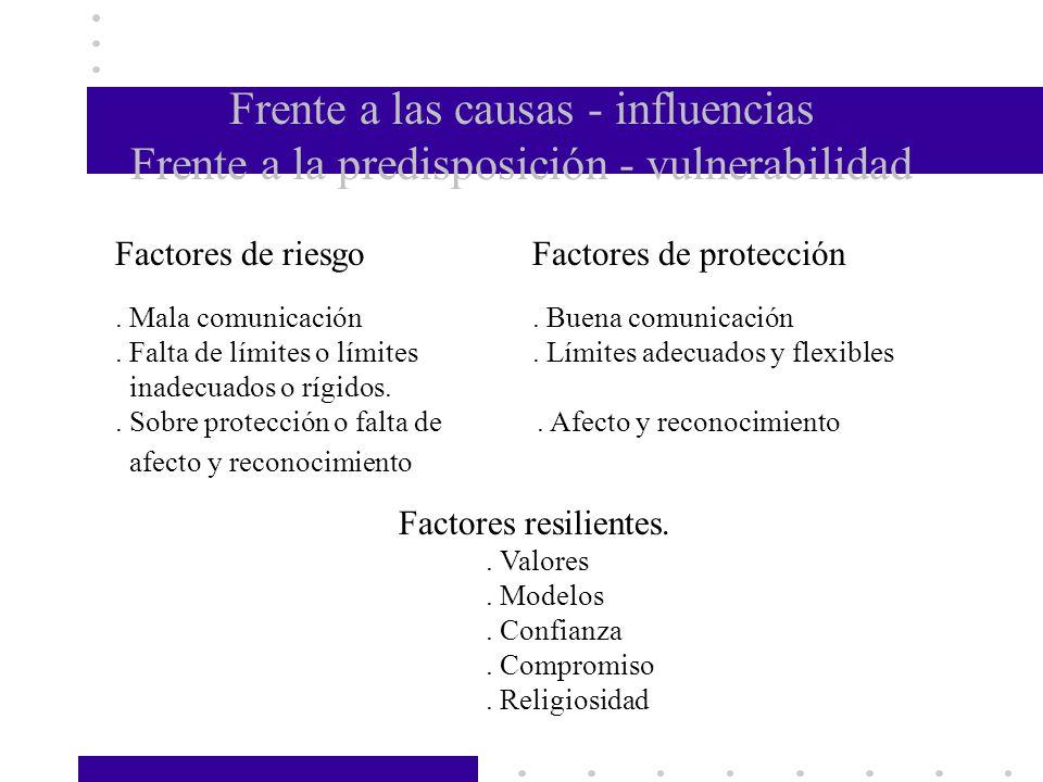 Frente a las causas - influencias Frente a la predisposición - vulnerabilidad Factores de riesgoFactores de protección. Mala comunicación. Buena comun