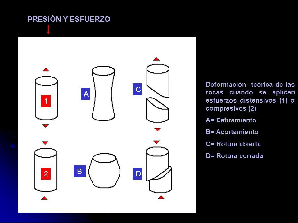 PRESIÓN Y ESFUERZO Deformación teórica de las rocas cuando se aplican esfuerzos distensivos (1) o compresivos (2) A= Estiramiento B= Acortamiento C= R