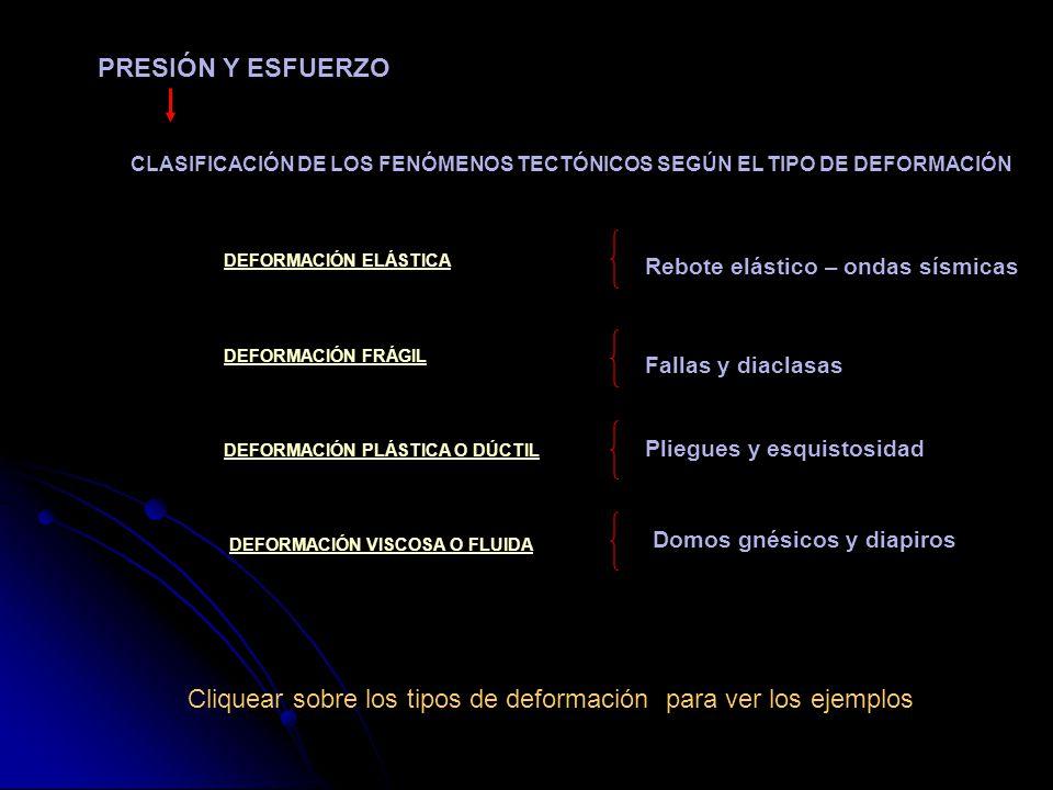 CLASIFICACIÓN DE LOS FENÓMENOS TECTÓNICOS SEGÚN EL TIPO DE DEFORMACIÓN DEFORMACIÓN ELÁSTICADEFORMACIÓN ELÁSTICA DEFORMACIÓN FRÁGILDEFORMACIÓN FRÁGIL D