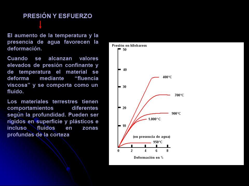 El aumento de la temperatura y la presencia de agua favorecen la deformación. Cuando se alcanzan valores elevados de presión confinante y de temperatu