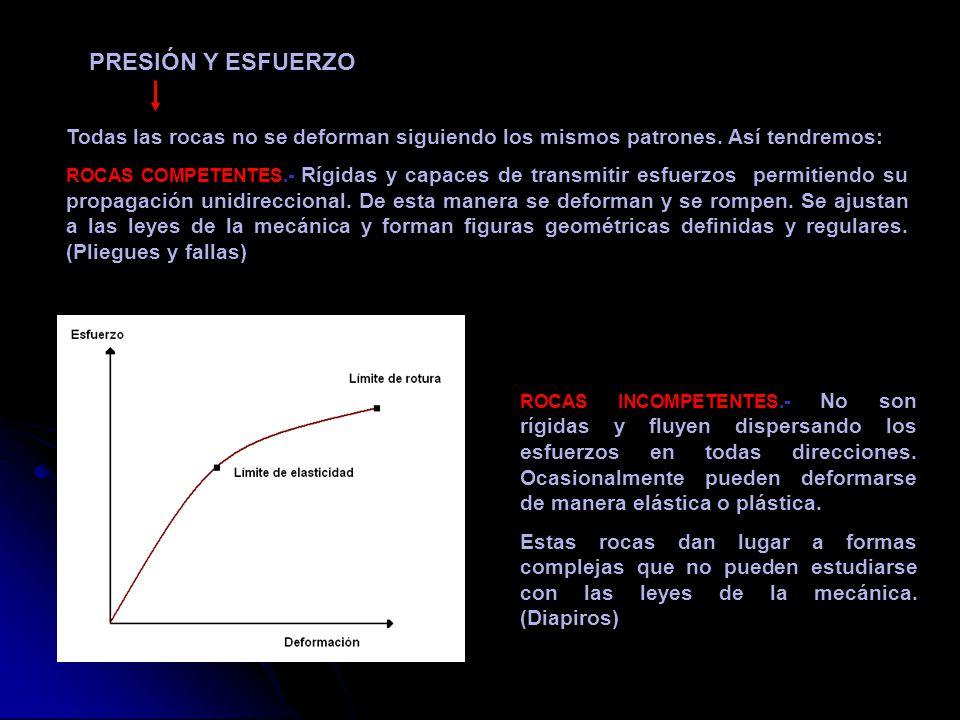 Hipótesis de PRATT Plantea la existencia de variaciones laterales de la densidad.