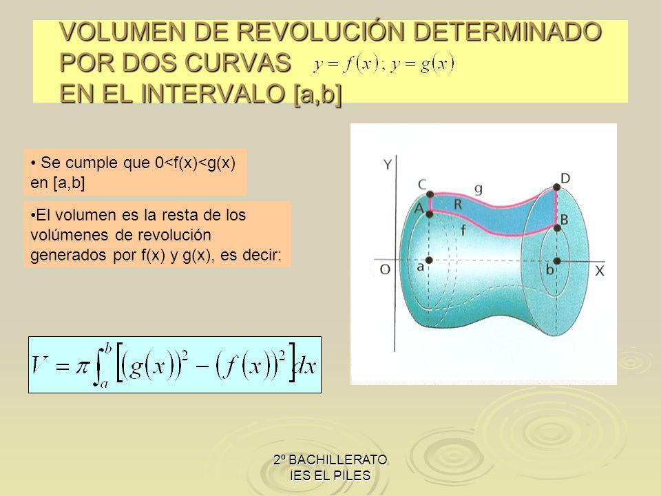 2º BACHILLERATO IES EL PILES VOLUMEN DE REVOLUCIÓN DETERMINADO POR DOS CURVAS EN EL INTERVALO [a,b] Se cumple que 0<f(x)<g(x) en [a,b] El volumen es la resta de los volúmenes de revolución generados por f(x) y g(x), es decir: