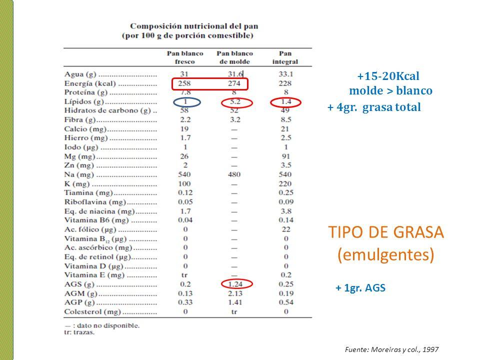 Fuente: Moreiras y col., 1997 + 4gr. grasa total + 1gr. AGS +15-20Kcal molde > blanco TIPO DE GRASA (emulgentes)