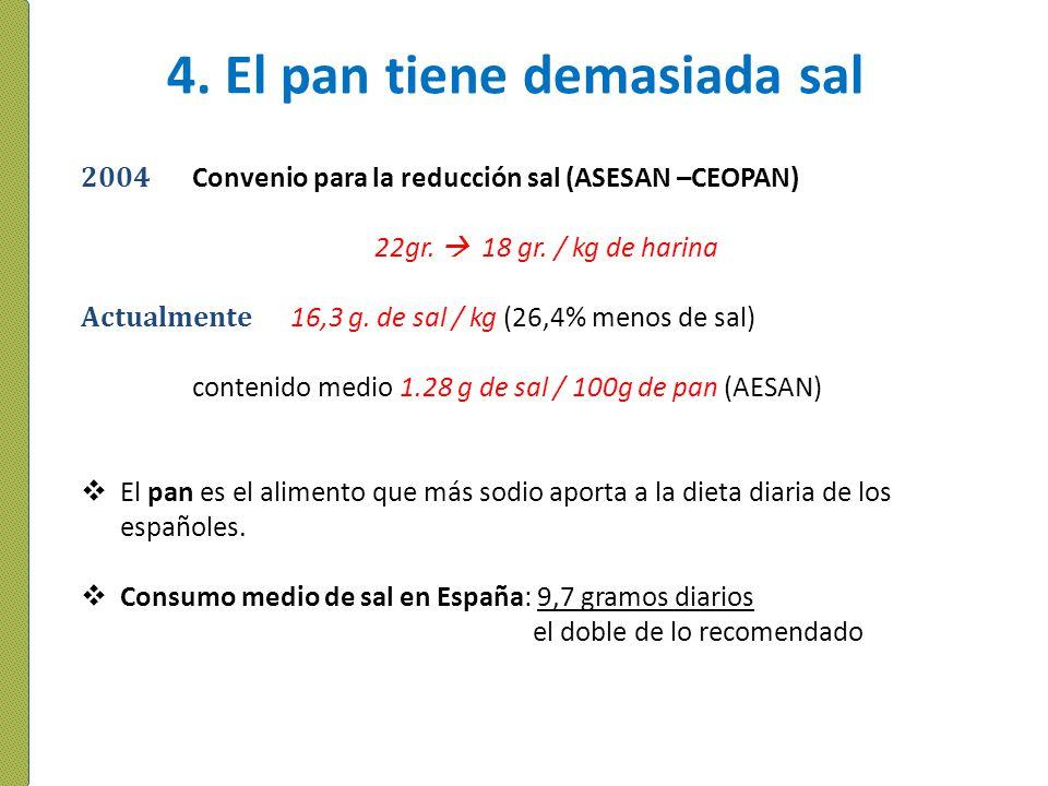 4. El pan tiene demasiada sal 2004 Convenio para la reducción sal (ASESAN –CEOPAN) 22gr. 18 gr. / kg de harina Actualmente 16,3 g. de sal / kg (26,4%