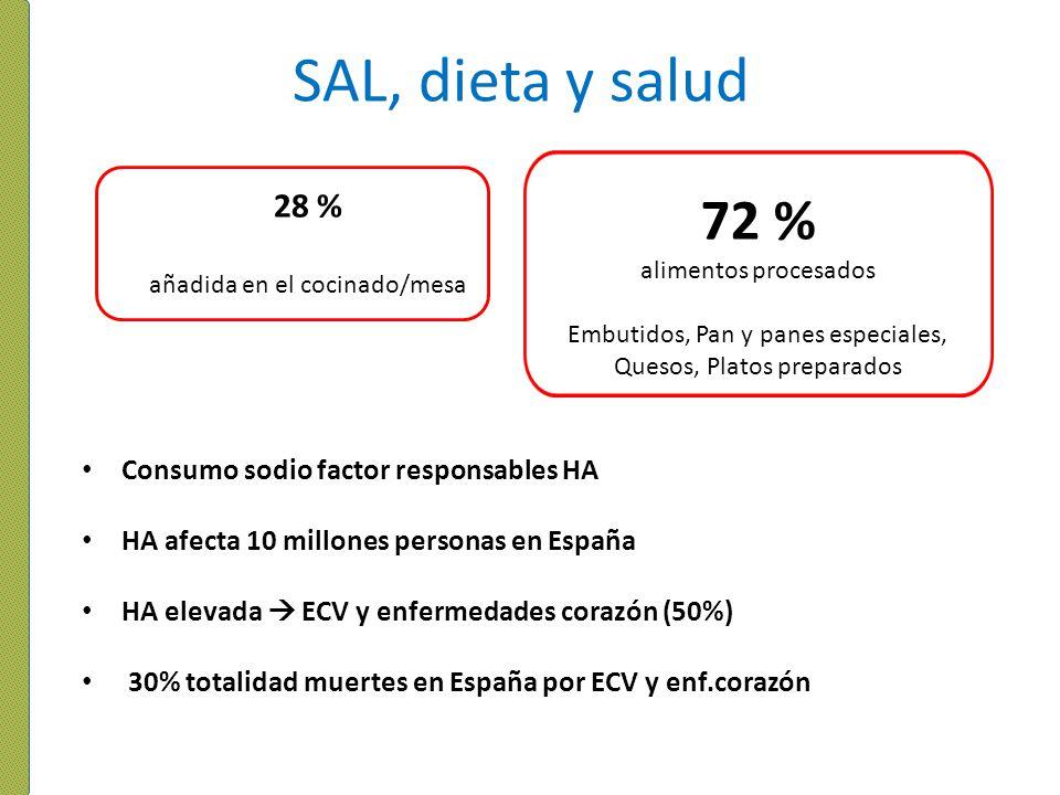 SAL, dieta y salud 28 % añadida en el cocinado/mesa 72 % alimentos procesados Embutidos, Pan y panes especiales, Quesos, Platos preparados Consumo sod