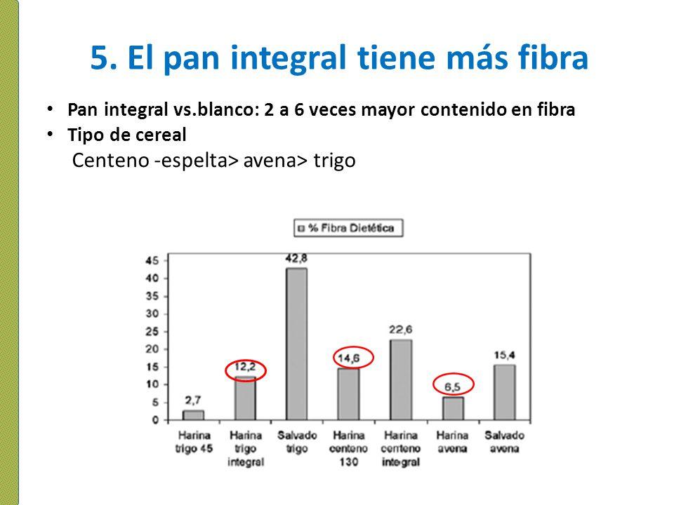 5. El pan integral tiene más fibra Pan integral vs.blanco: 2 a 6 veces mayor contenido en fibra Tipo de cereal Centeno -espelta> avena> trigo
