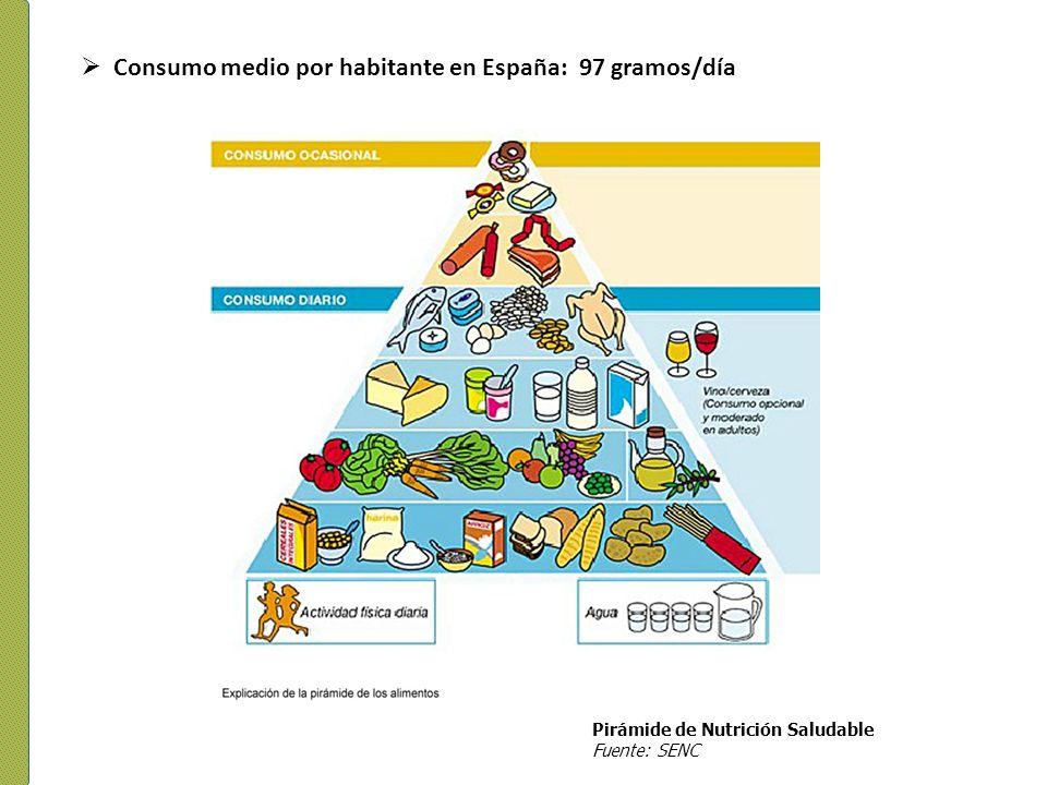 Fuente: Moreiras y col., 1997 + 4gr.grasa total + 1gr.