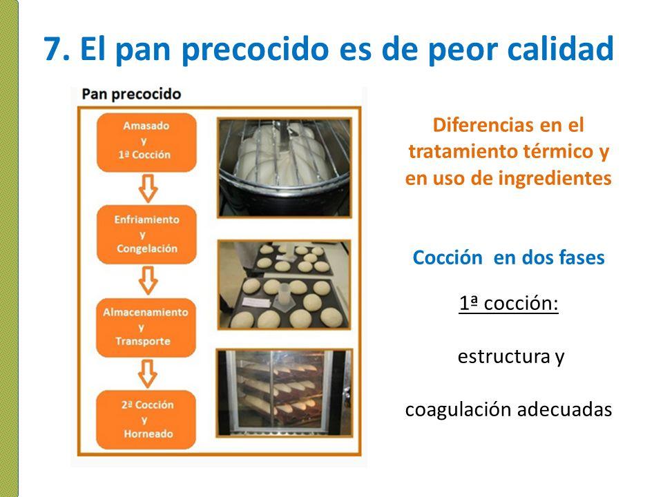 7. El pan precocido es de peor calidad Diferencias en el tratamiento térmico y en uso de ingredientes Cocción en dos fases 1ª cocción: estructura y co