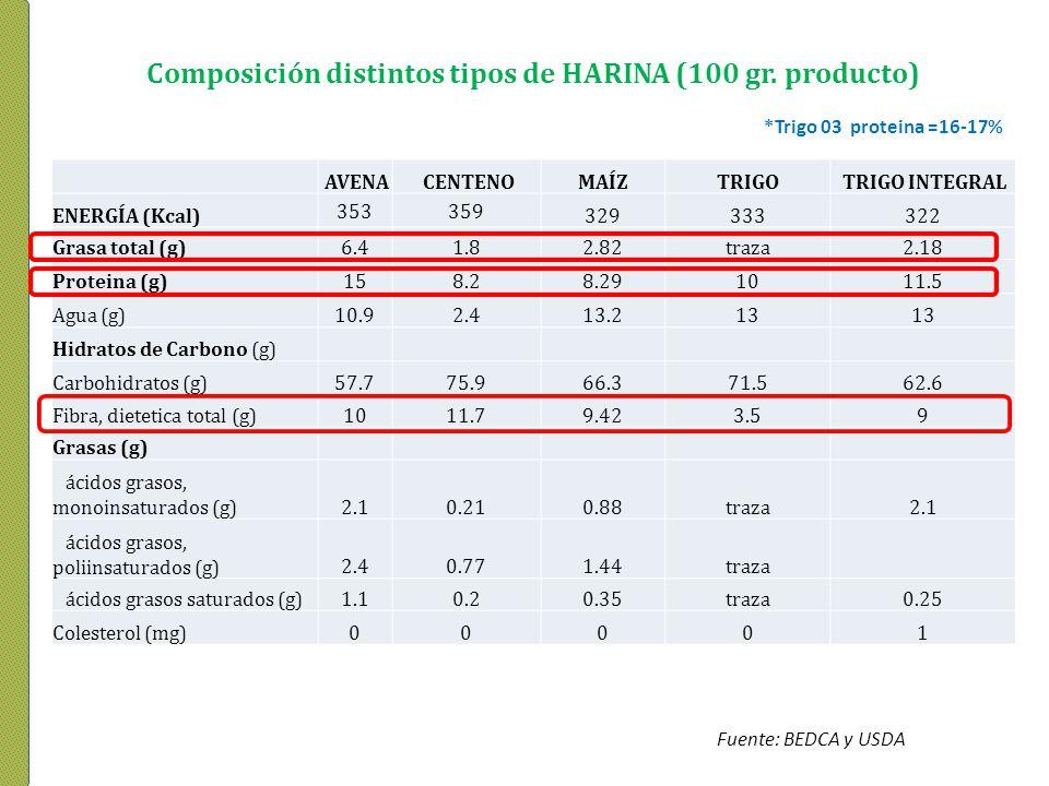 *Trigo 03 proteina =16-17% AVENA CENTENOMAÍZTRIGO TRIGO INTEGRAL ENERGÍA (Kcal) 353359 329333322 Grasa total (g)6.41.82.82traza2.18 Proteina (g)158.28