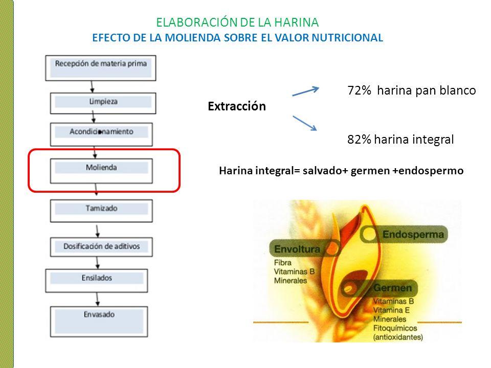 ELABORACIÓN DE LA HARINA EFECTO DE LA MOLIENDA SOBRE EL VALOR NUTRICIONAL Harina integral= salvado+ germen +endospermo 72% harina pan blanco 82% harin