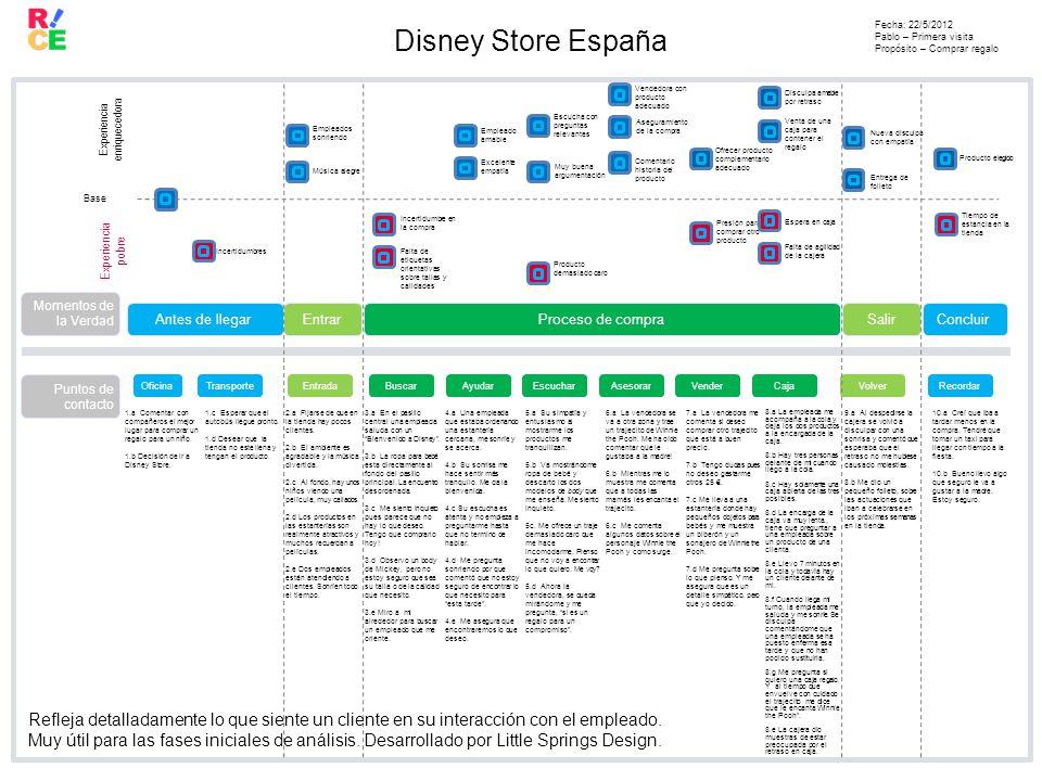 Disney Store España Fecha: 22/5/2012 Pablo – Primera visita Propósito – Comprar regalo Experiencia pobre Experiencia enriquecedora Base 1.a Comentar con compañeros el mejor lugar para comprar un regalo para un niño.