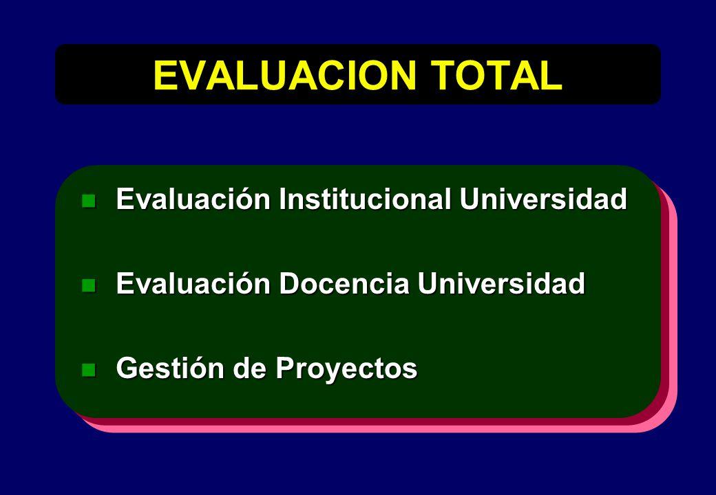 EVALUACION TOTAL n Evaluación Institucional Universidad n Evaluación Docencia Universidad n Gestión de Proyectos