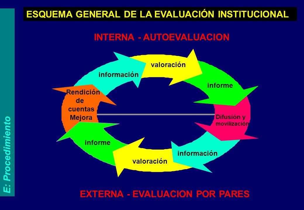 ESQUEMA GENERAL DE LA EVALUACIÓN INSTITUCIONAL INTERNA - AUTOEVALUACION EXTERNA - EVALUACION POR PARES valoración informe información informe valoraci