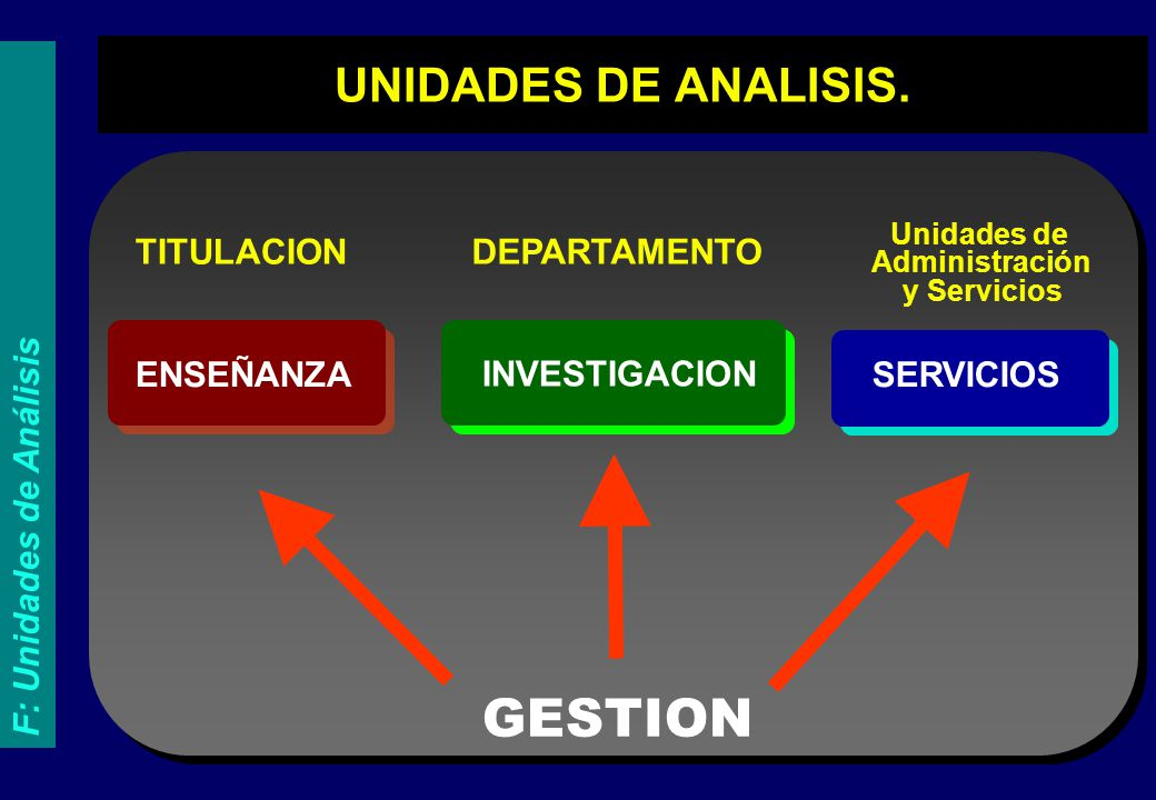 ENSEÑANZA INVESTIGACION TITULACIONDEPARTAMENTO GESTION UNIDADES DE ANALISIS. SERVICIOS Unidades de Administración y Servicios F: Unidades de Análisis