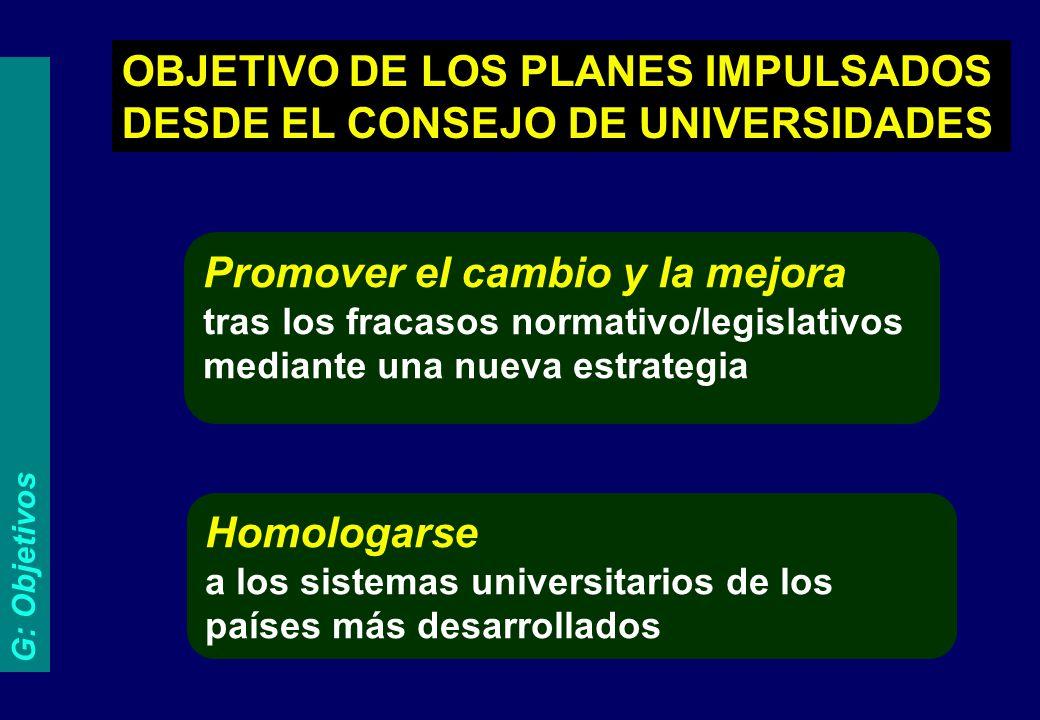 OBJETIVO DE LOS PLANES IMPULSADOS DESDE EL CONSEJO DE UNIVERSIDADES Homologarse a los sistemas universitarios de los países más desarrollados Promover