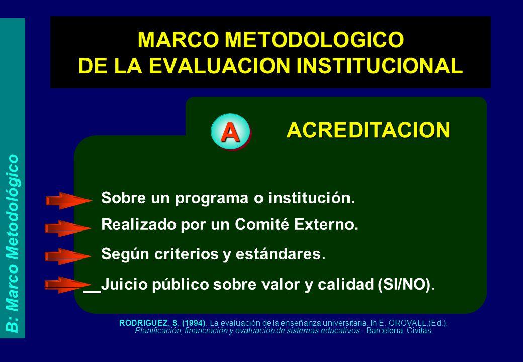 Sobre un programa o institución. Realizado por un Comité Externo. Según criterios y estándares. Juicio público sobre valor y calidad (SI/NO). ACREDITA