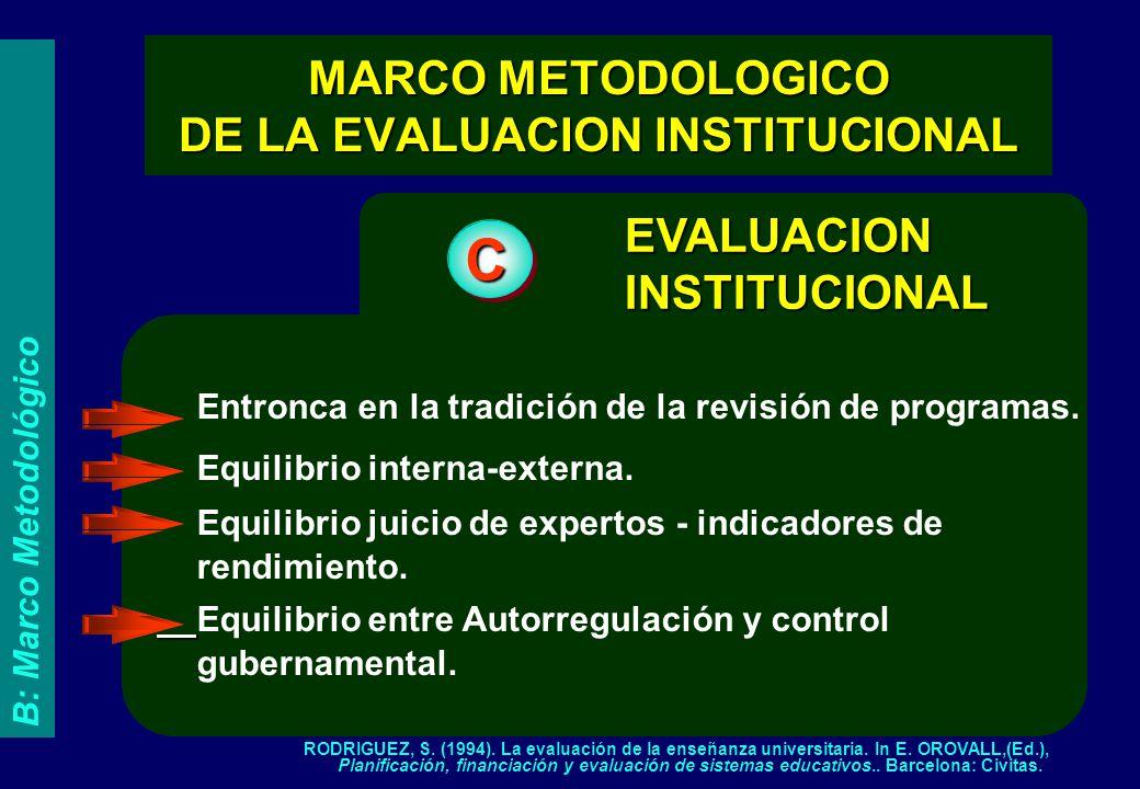 EVALUACION INSTITUCIONAL C Entronca en la tradición de la revisión de programas. Equilibrio interna-externa. Equilibrio juicio de expertos - indicador