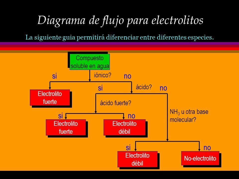 Acidos y Bases: clasificación ò Acidos y bases, como electrolitos, también se clasifican en fuertes y débiles. ò La reactividad de un ácido depende ta