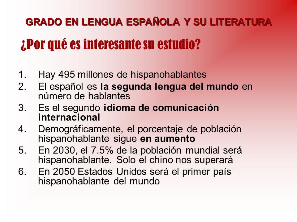 GRADO EN LENGUA ESPAÑOLA Y SU LITERATURA 1.Hay 495 millones de hispanohablantes 2.El español es la segunda lengua del mundo en número de hablantes 3.E