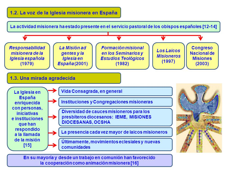 1.2. La voz de la Iglesia misionera en España La actividad misionera ha estado presente en el servicio pastoral de los obispos españoles [12-14] Respo