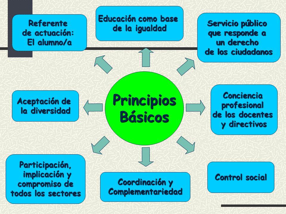 PrincipiosBásicos Referente de actuación: El alumno/a Educación como base de la igualdad Servicio público que responde a un derecho de los ciudadanos