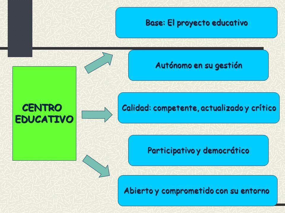 Base: El proyecto educativo CENTROEDUCATIVO Participativo y democrático Calidad: competente, actualizado y crítico Abierto y comprometido con su entor