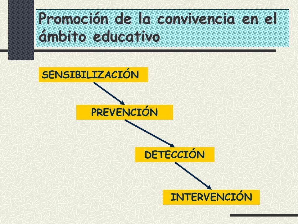 SENSIBILIZACIÓN PREVENCIÓN DETECCIÓN INTERVENCIÓN Promoción de la convivencia en el ámbito educativo