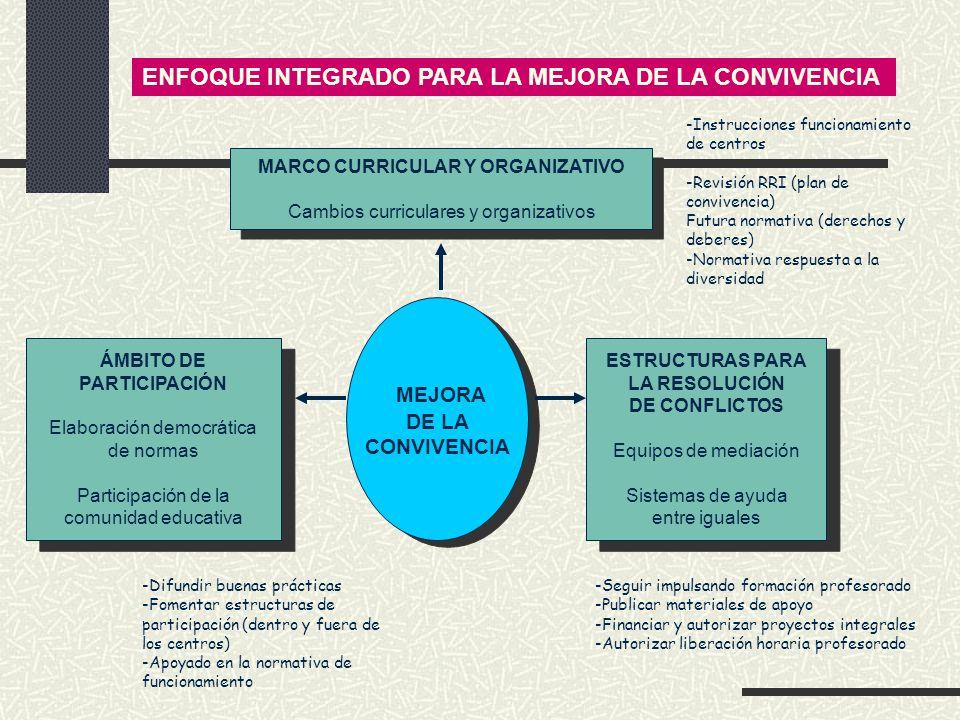 ENFOQUE INTEGRADO PARA LA MEJORA DE LA CONVIVENCIA MEJORA DE LA CONVIVENCIA MEJORA DE LA CONVIVENCIA ESTRUCTURAS PARA LA RESOLUCIÓN DE CONFLICTOS Equi