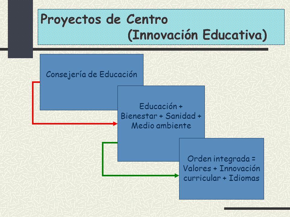 Consejería de Educación Educación + Bienestar + Sanidad + Medio ambiente Orden integrada = Valores + Innovación curricular + Idiomas Proyectos de Cent