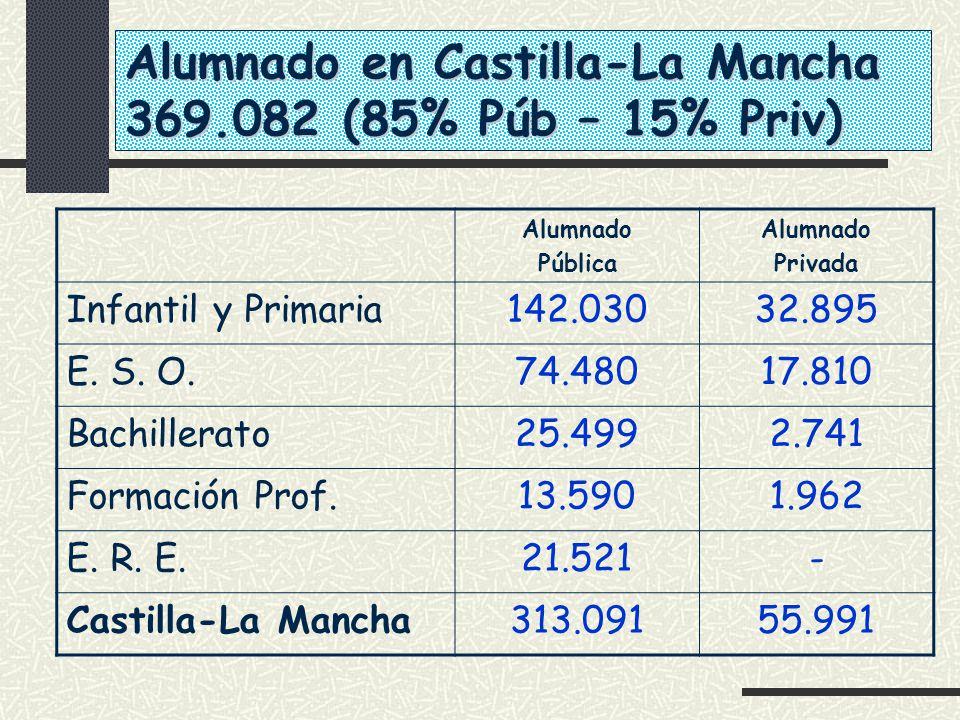 Alumnado en Castilla-La Mancha 369.082 (85% Púb – 15% Priv) Alumnado Pública Alumnado Privada Infantil y Primaria142.03032.895 E. S. O.74.48017.810 Ba