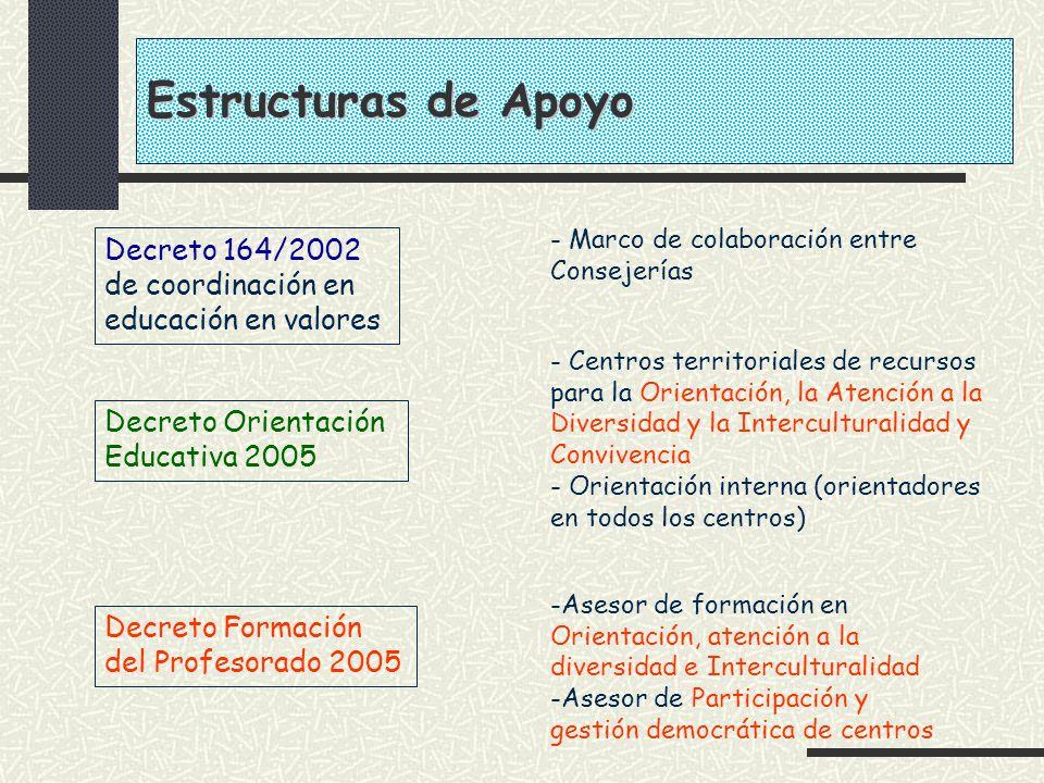 Decreto 164/2002 de coordinación en educación en valores Decreto Orientación Educativa 2005 Decreto Formación del Profesorado 2005 -Asesor de formació