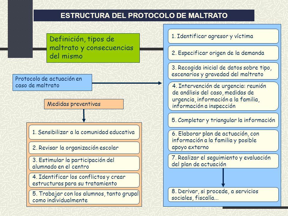 Definición, tipos de maltrato y consecuencias del mismo Protocolo de actuación en caso de maltrato 1. Identificar agresor y víctima 2. Especificar ori