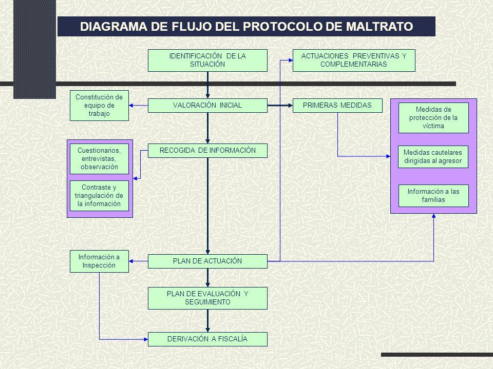 IDENTIFICACIÓN DE LA SITUACIÓN VALORACIÓN INICIAL PRIMERAS MEDIDAS Medidas de protección de la víctima Medidas cautelares dirigidas al agresor Informa